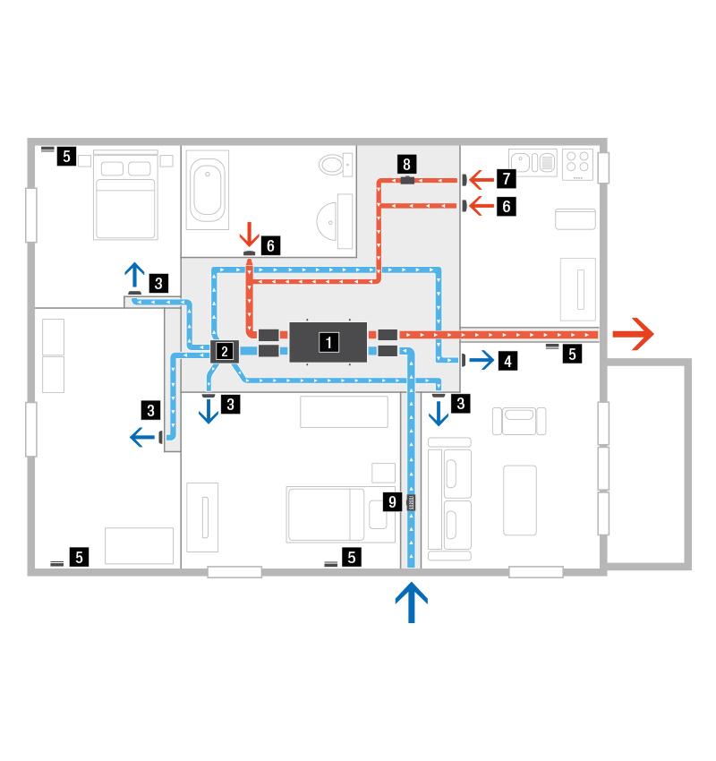 Heat recovery ventilation – MVHR