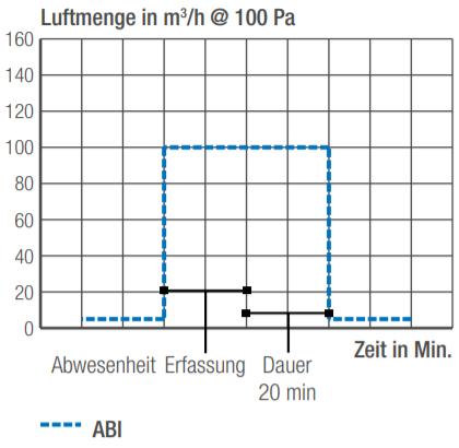Luftmengendiagramm des Aereco Abluftelement ABI 100 mit Präsenzerfassung für Büros und Schulen
